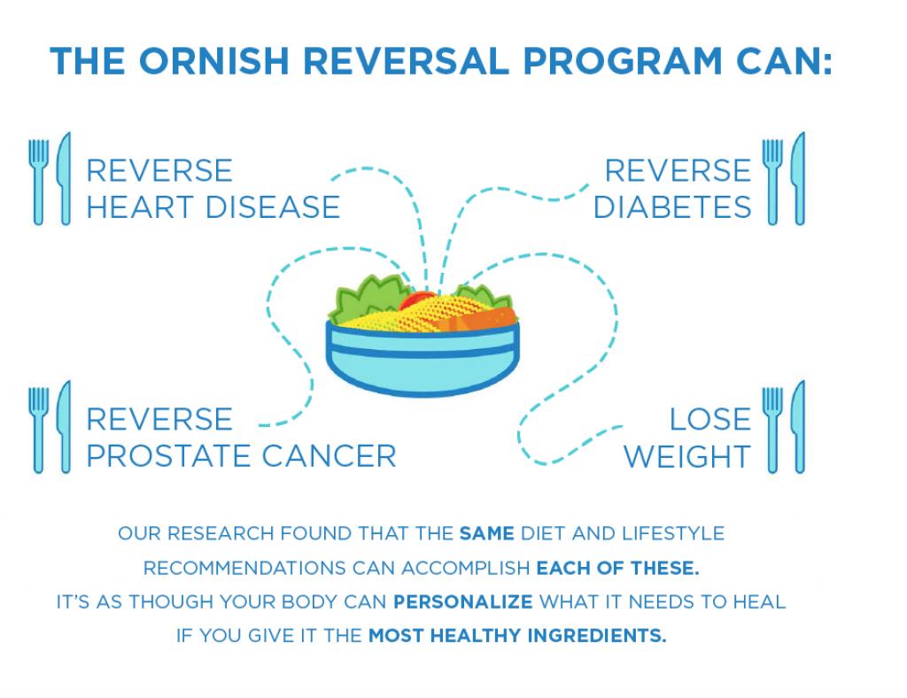 Ornish Lifestyle Medicine