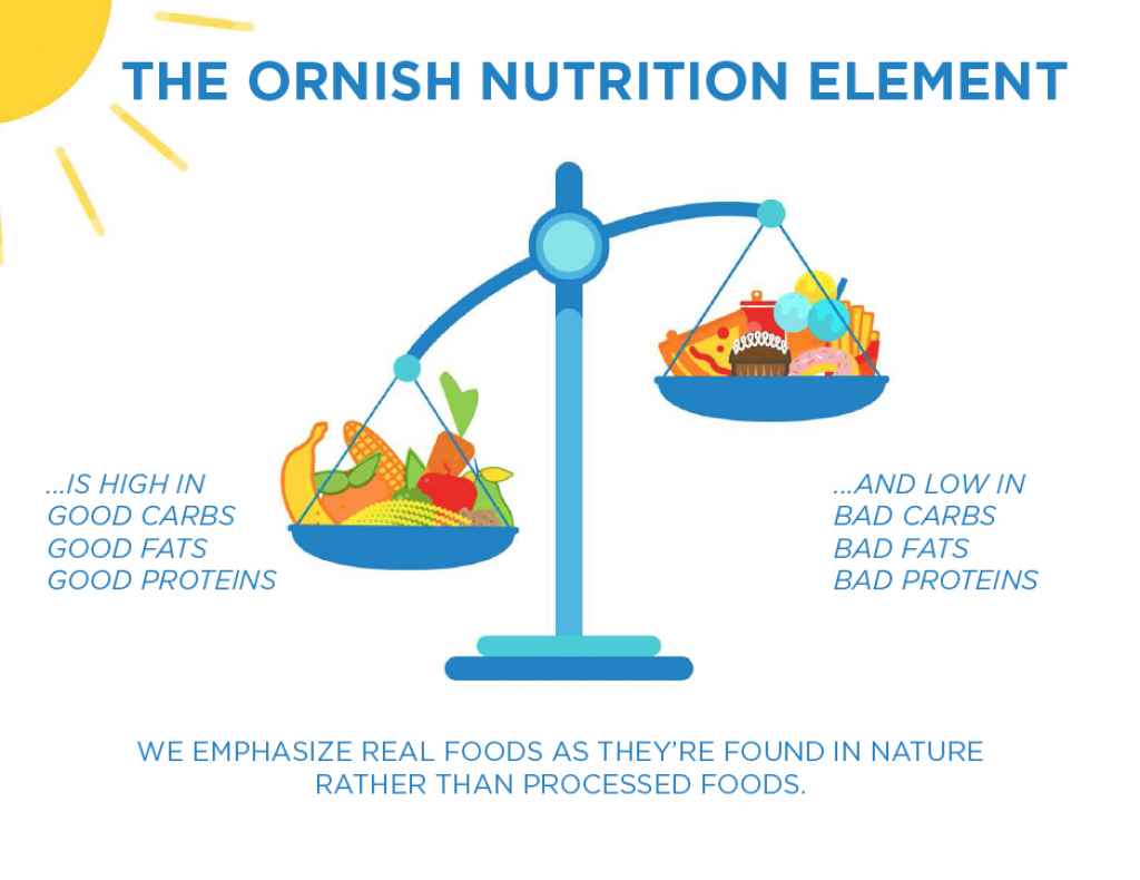 Ornish Nutrition